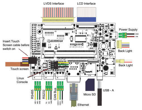 ENG-BOARD.RTOUCH – carrier board firmy Engicam (R.TOUCH Open Frame Carrier Board)